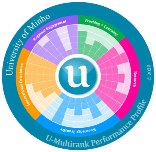 UMinho no U-Multirank 2020